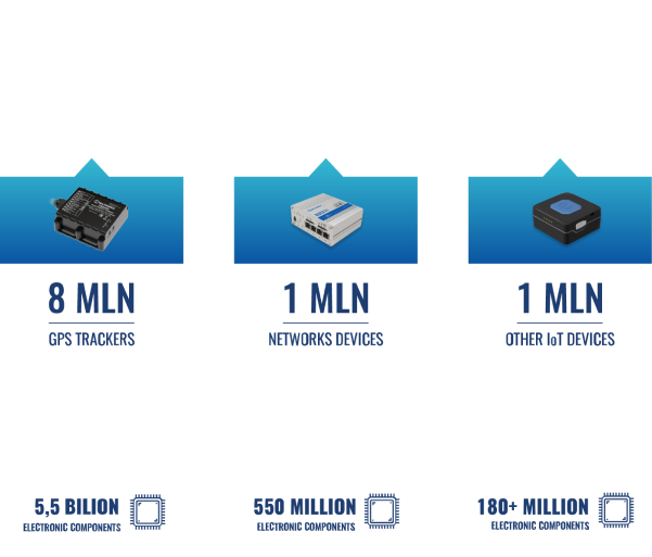 10 million devices deployed!