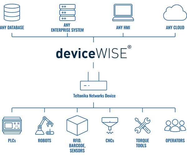 Connect Industrial to Enterprise with Telit deviceWISE® EDGE