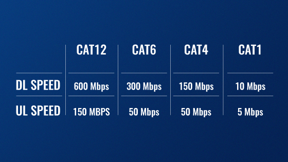 Meet our first-ever LTE Cat12 device!